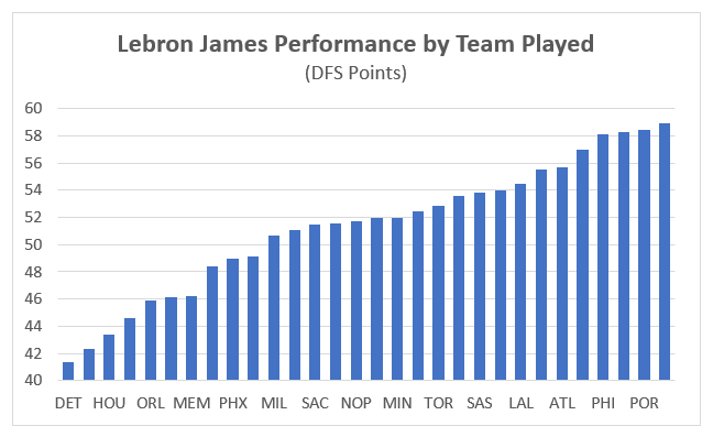 lebron james charts for daily fantasy sports